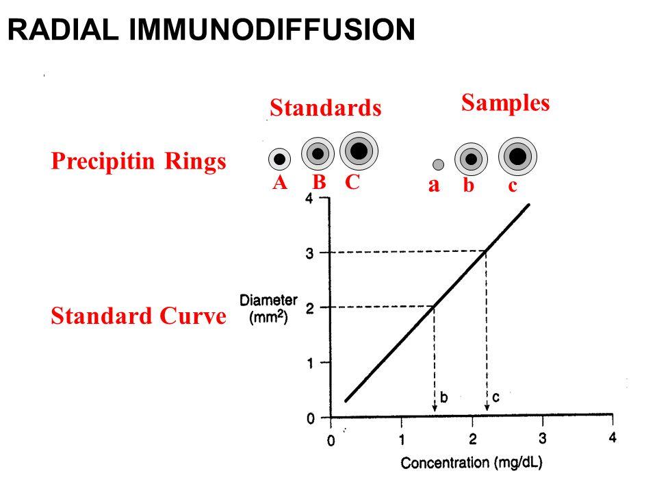 radio immunodiffusion By radial immunodiffusion and radioimmuno- assay, and  by radial  immunodiffusion, were compared in  crp=c reactive protein ria=radio.