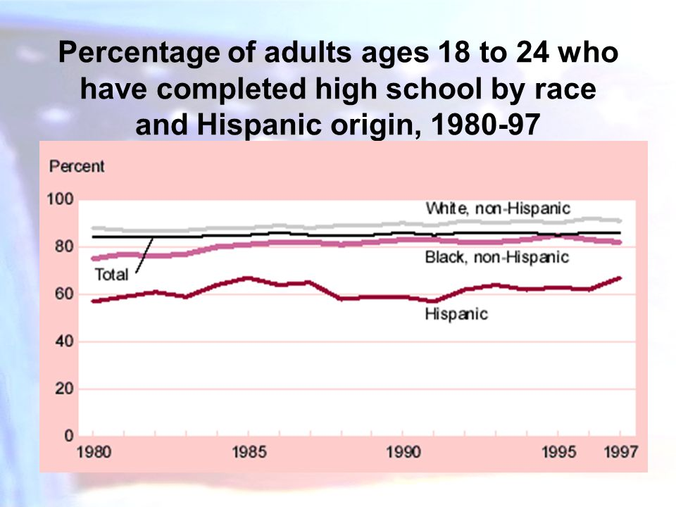 Percentage of adults ages 18 to 24 who have completed high school by race and Hispanic origin, 1980-97