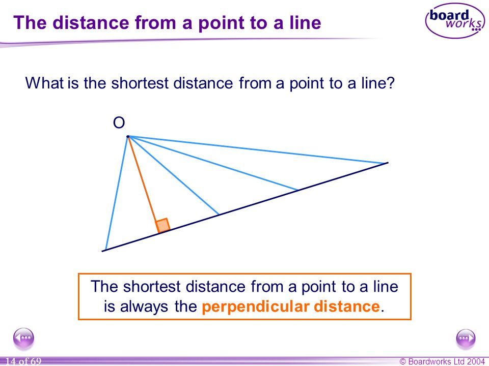 The distance from a point to a line