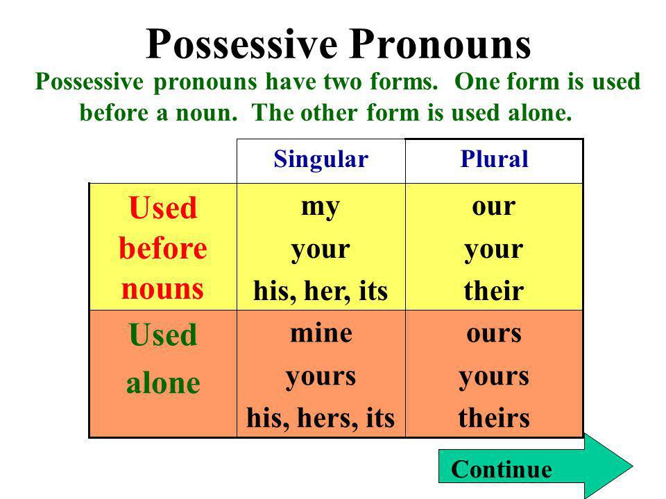 Possessive Pronouns Used before nouns Used alone ours yours theirs
