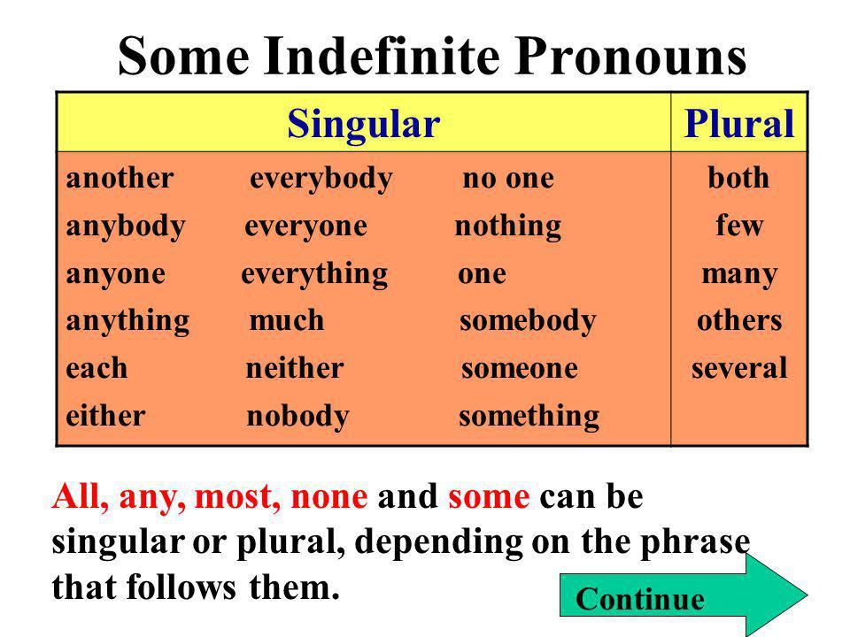 Some Indefinite Pronouns