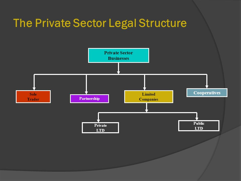 Types of Business Legal Structures