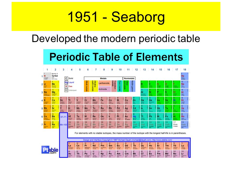 periodic table empty periodic table quiz periodic table of elements and chemistry. Black Bedroom Furniture Sets. Home Design Ideas