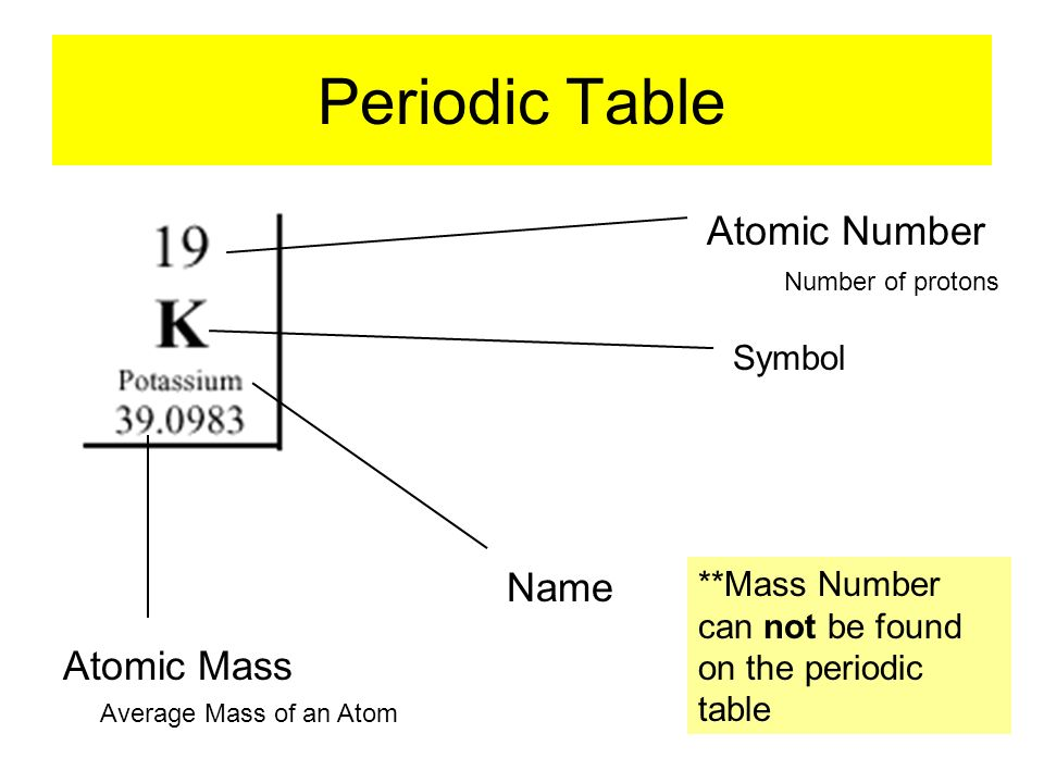 Periodic table mass number periodic table located periodic table periodic table mass number periodic table located what does an atom looks like urtaz Image collections