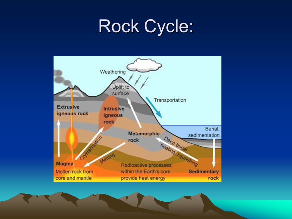 Rock Cycle: