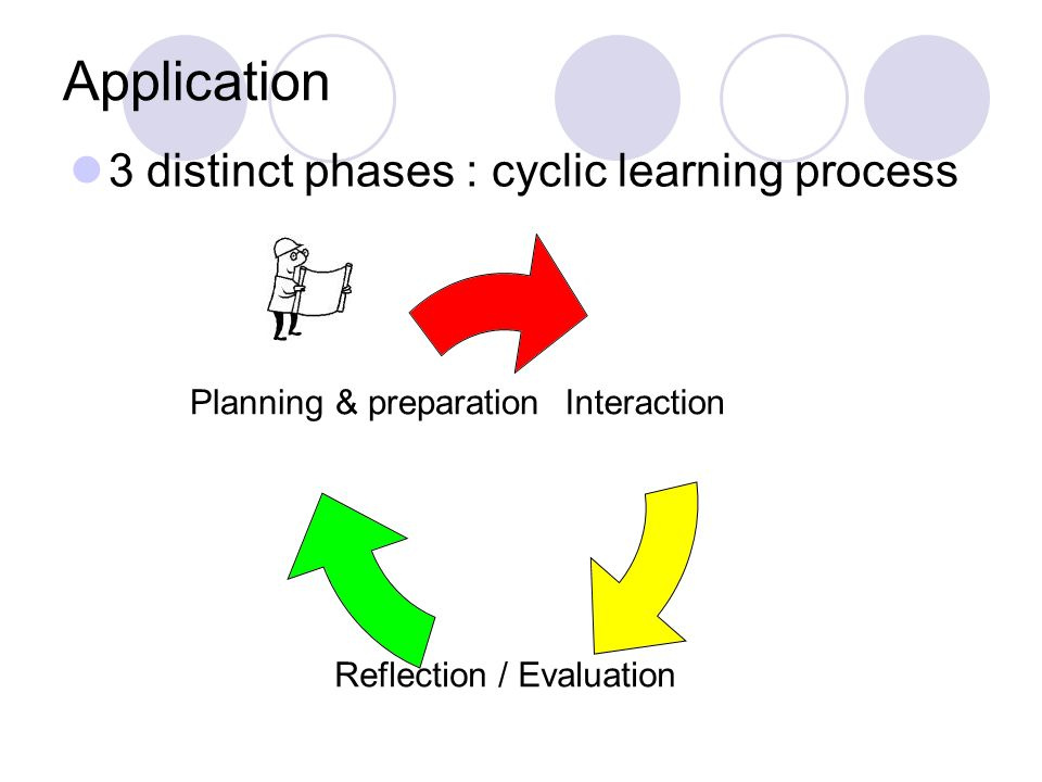 3 distinct phases : cyclic learning process