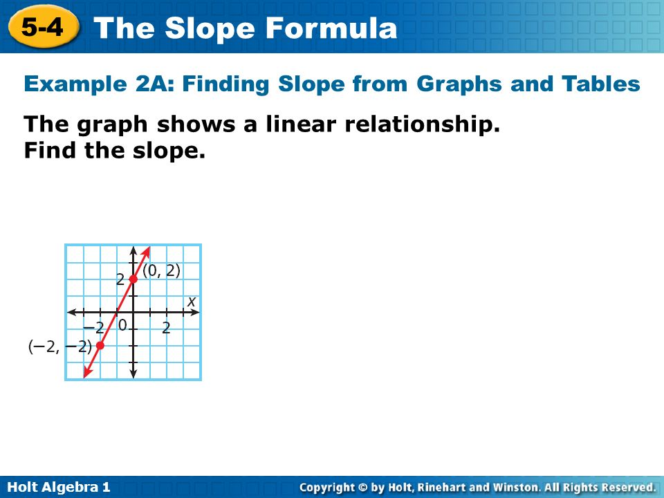 Example 2A: Finding Slope from Graphs and Tables