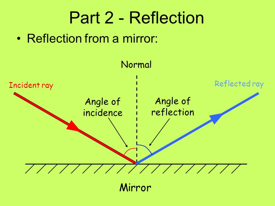 Part 2 - Reflection Reflection from a mirror: Mirror Normal