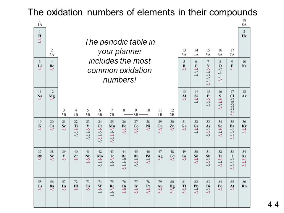 introduction to oxidation and reduction ppt video online - Periodic Table With Charges And Oxidation Numbers