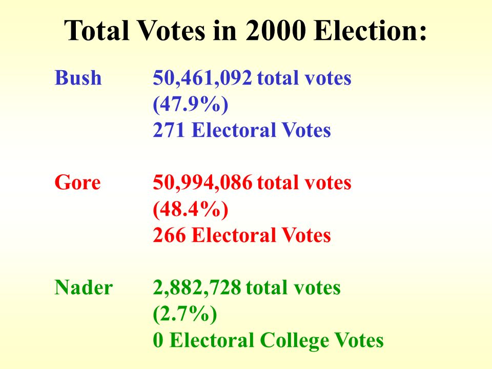 Total Votes in 2000 Election: