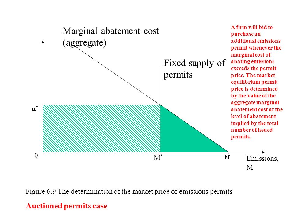 how to draw individual marginal benefit curve