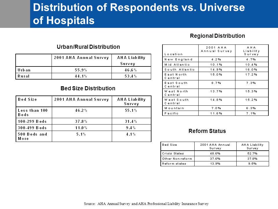 Regional Distribution Urban/Rural Distribution