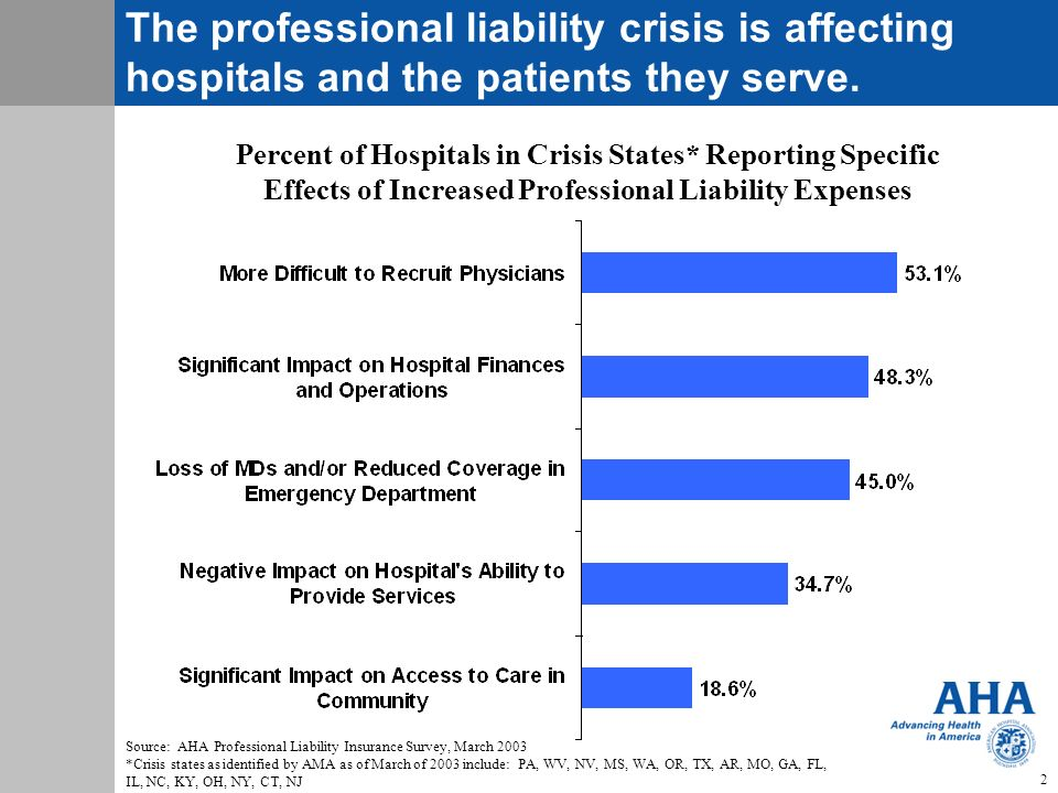 The professional liability crisis is affecting hospitals and the patients they serve.