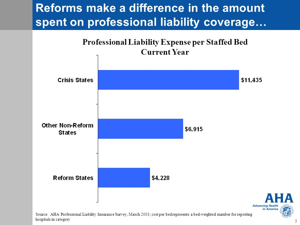 Professional Liability Expense per Staffed Bed