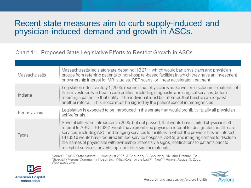 Recent state measures aim to curb supply-induced and physician-induced demand and growth in ASCs.