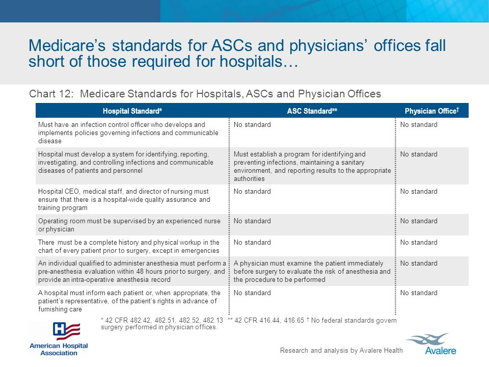 Medicare's standards for ASCs and physicians' offices fall short of those required for hospitals…