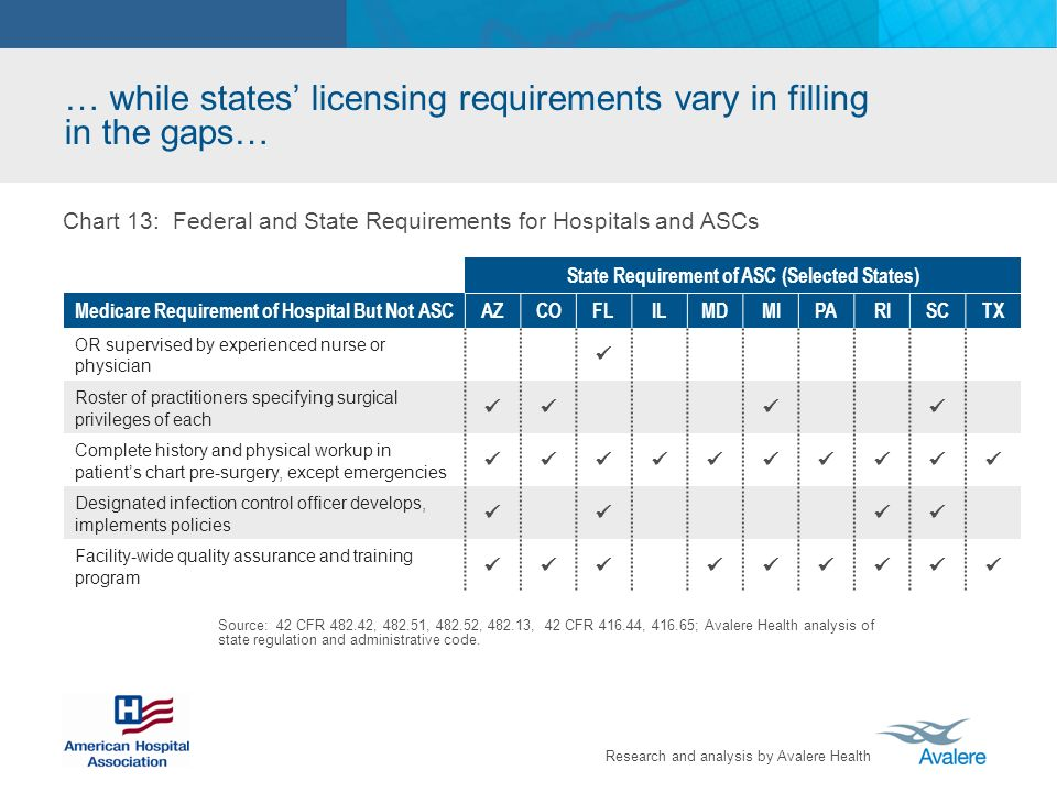 … while states' licensing requirements vary in filling in the gaps…