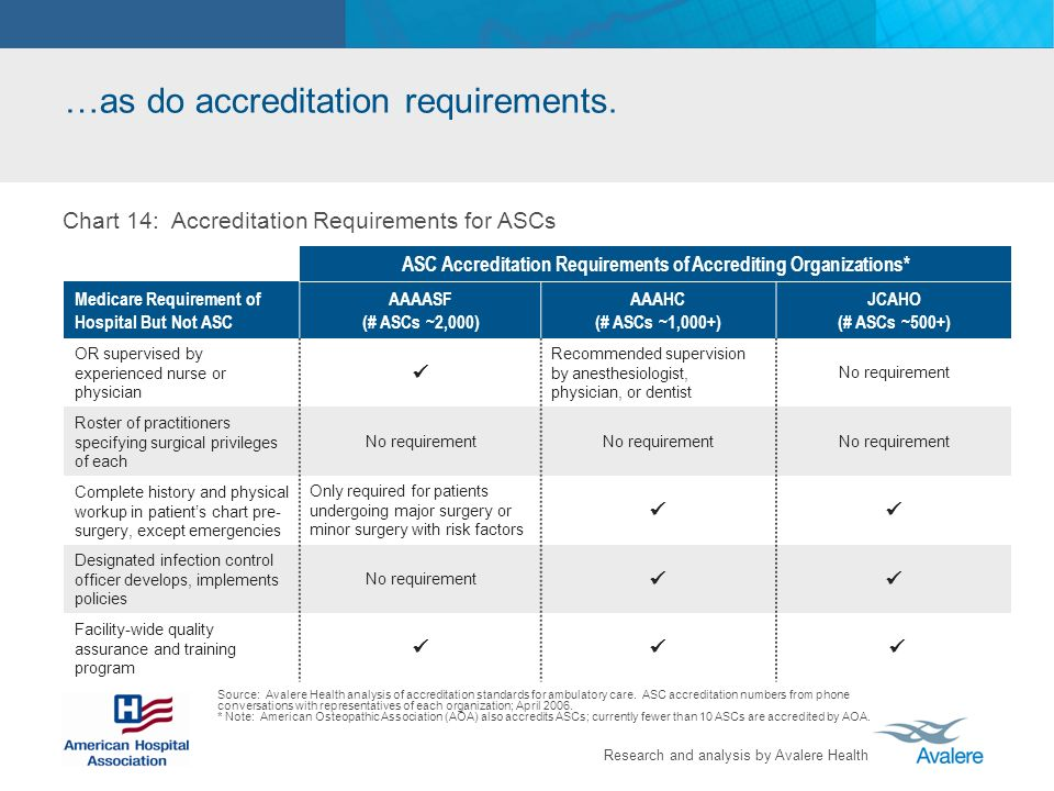 …as do accreditation requirements.