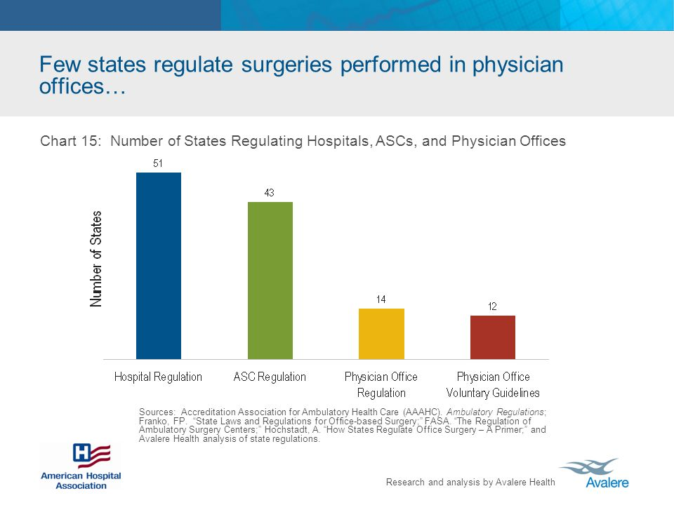 Few states regulate surgeries performed in physician offices…