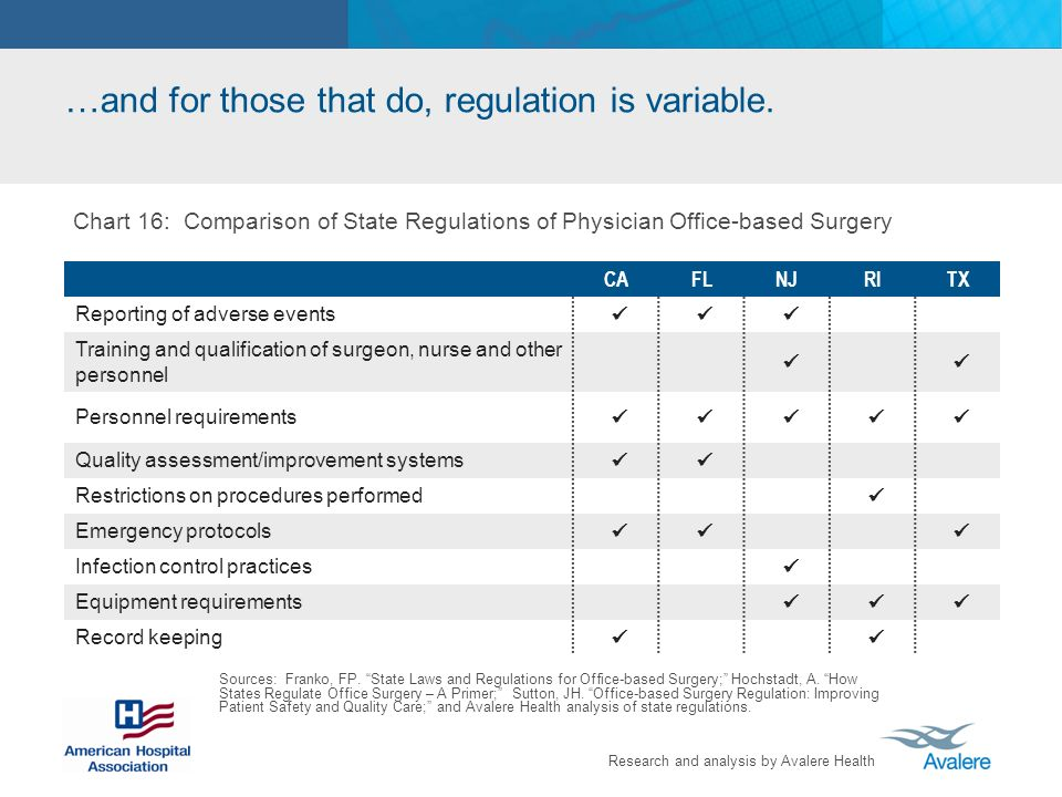 …and for those that do, regulation is variable.