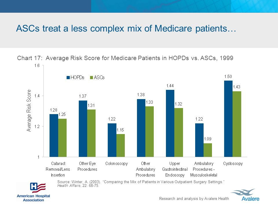 ASCs treat a less complex mix of Medicare patients…