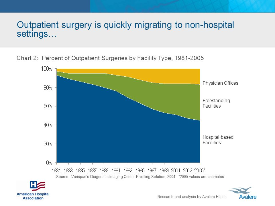 Outpatient surgery is quickly migrating to non-hospital settings…