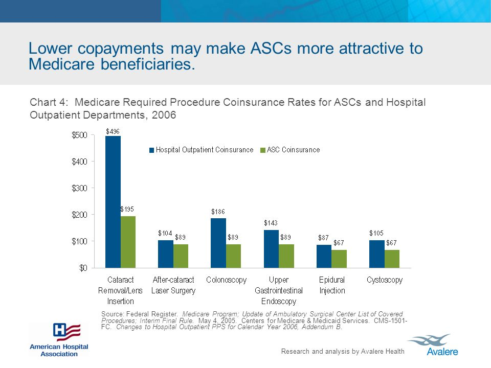 Lower copayments may make ASCs more attractive to Medicare beneficiaries.