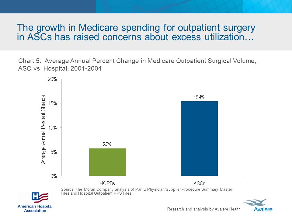 The growth in Medicare spending for outpatient surgery in ASCs has raised concerns about excess utilization…