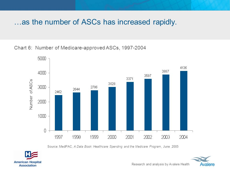 …as the number of ASCs has increased rapidly.