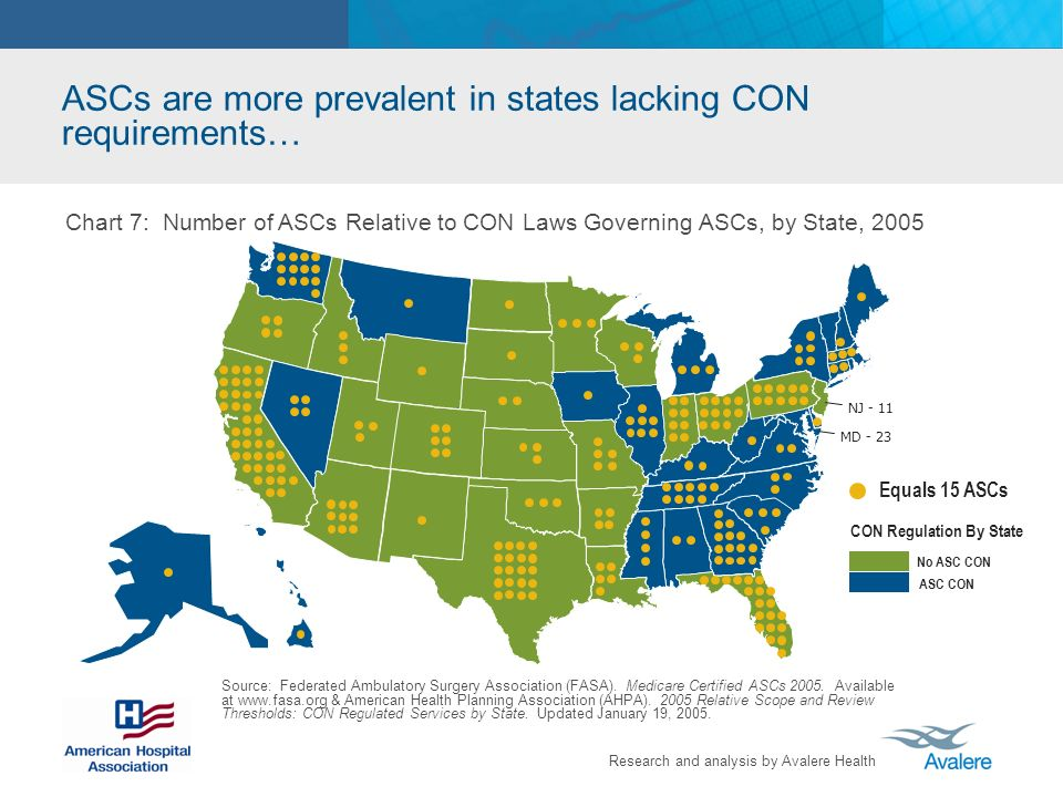 ASCs are more prevalent in states lacking CON requirements…