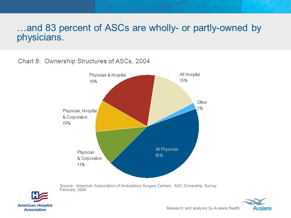 …and 83 percent of ASCs are wholly- or partly-owned by physicians.