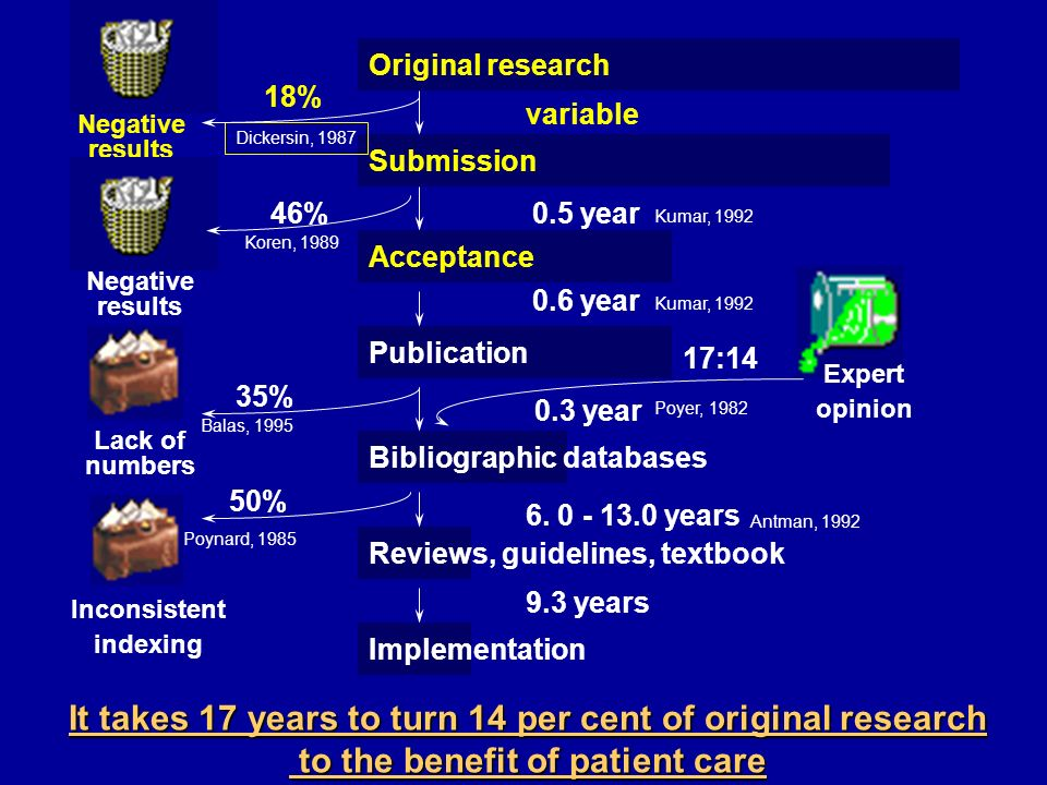 It takes 17 years to turn 14 per cent of original research