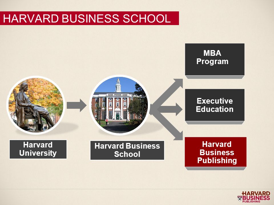 harvard business school publishing case studies Teaching with cases: a practical means having students read and analyze a business case—a one- to forty-page harvard business school publishing.