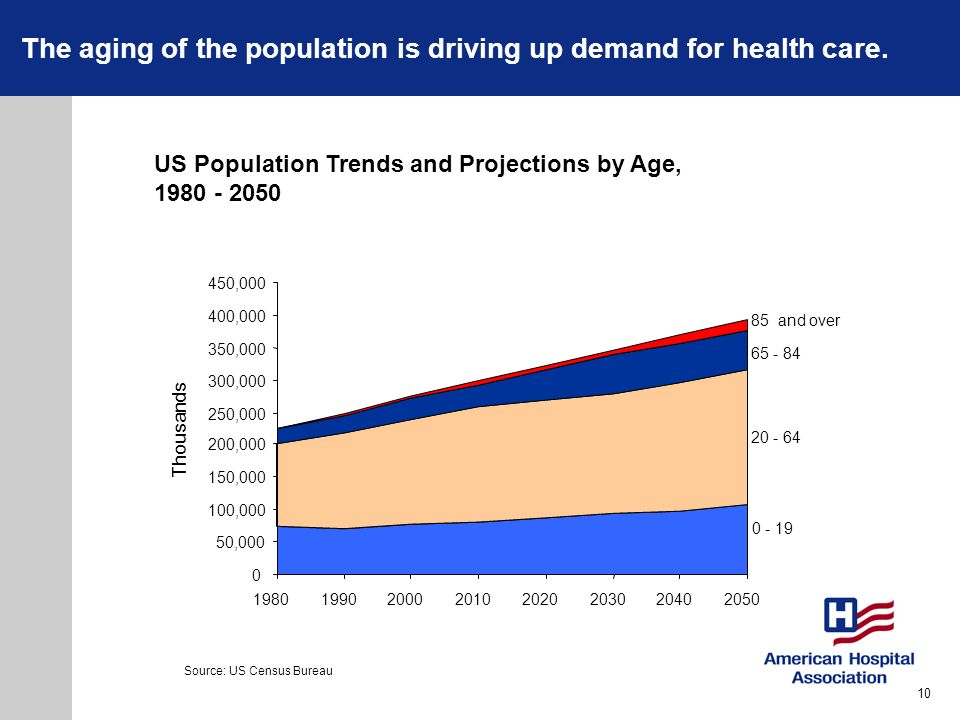 The aging of the population is driving up demand for health care.