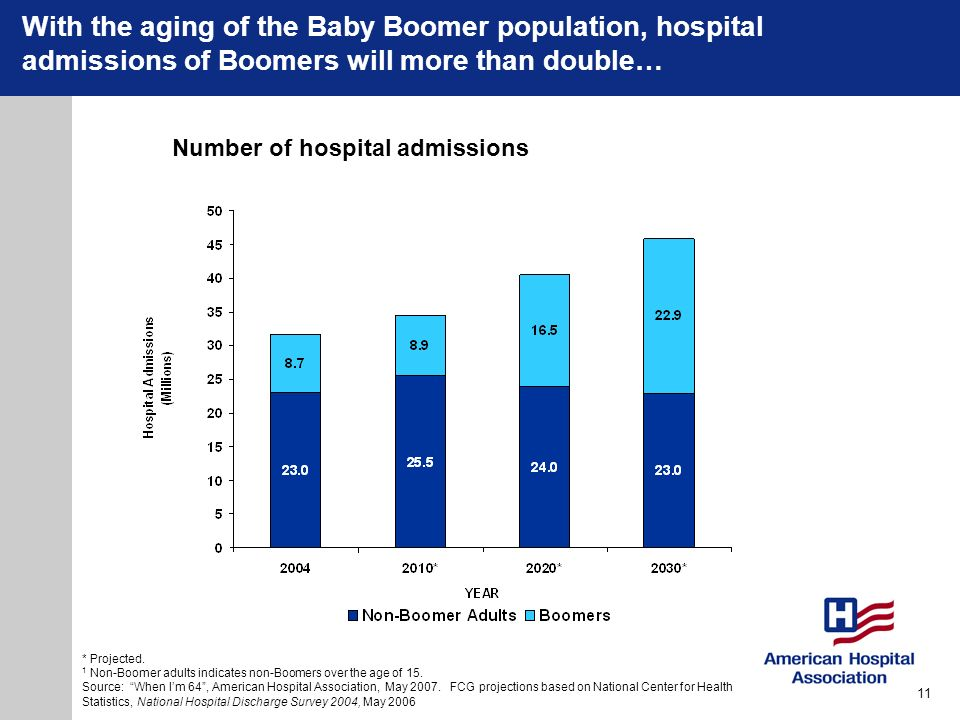 With the aging of the Baby Boomer population, hospital admissions of Boomers will more than double…
