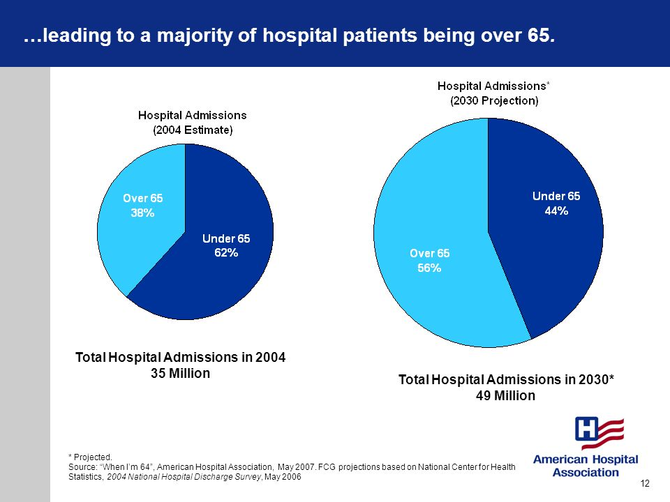 Total Hospital Admissions in 2004 Total Hospital Admissions in 2030*