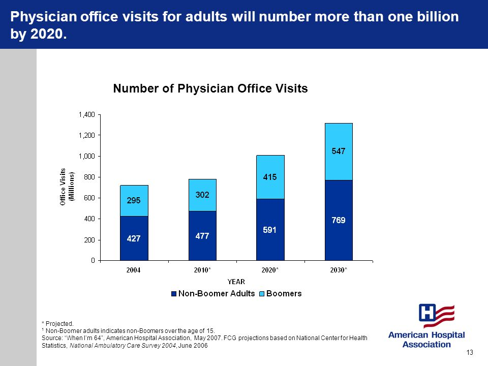 Physician office visits for adults will number more than one billion by 2020.