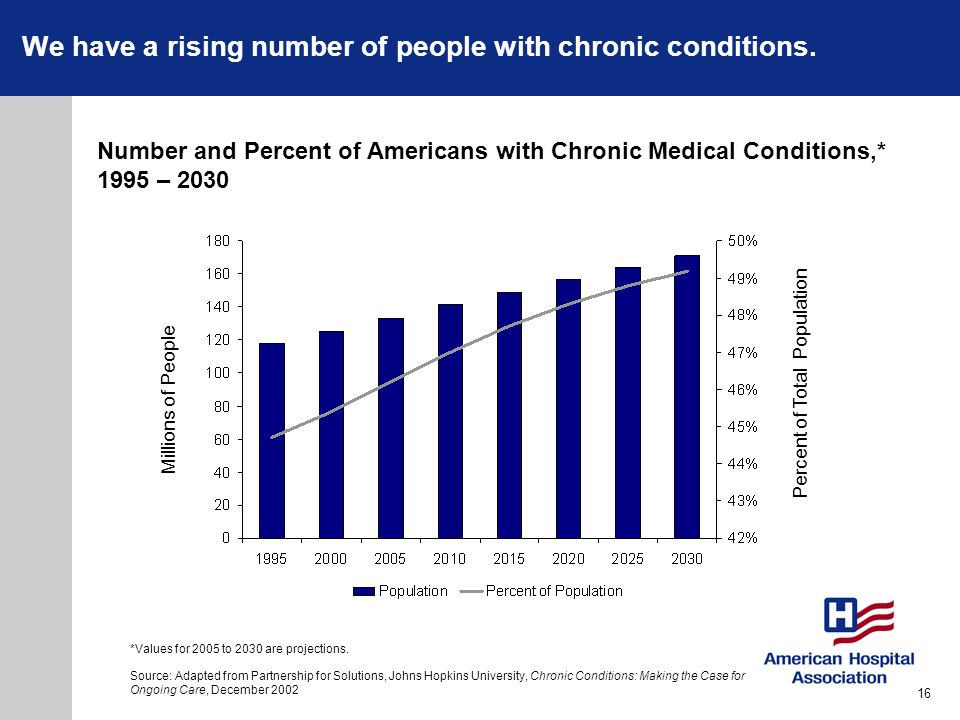 We have a rising number of people with chronic conditions.