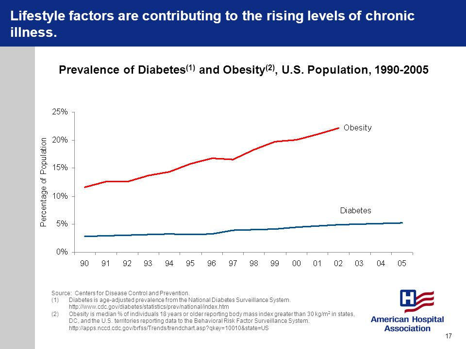 Lifestyle factors are contributing to the rising levels of chronic illness.