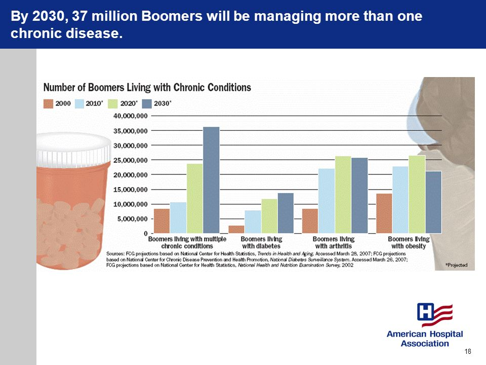 By 2030, 37 million Boomers will be managing more than one chronic disease.