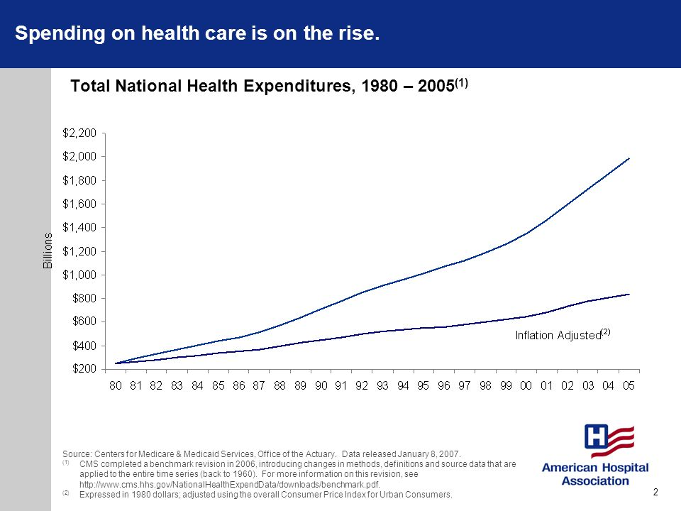 Total National Health Expenditures, 1980 – 2005(1)