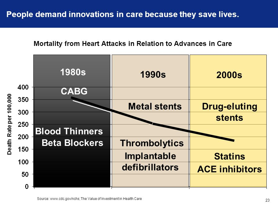 People demand innovations in care because they save lives.
