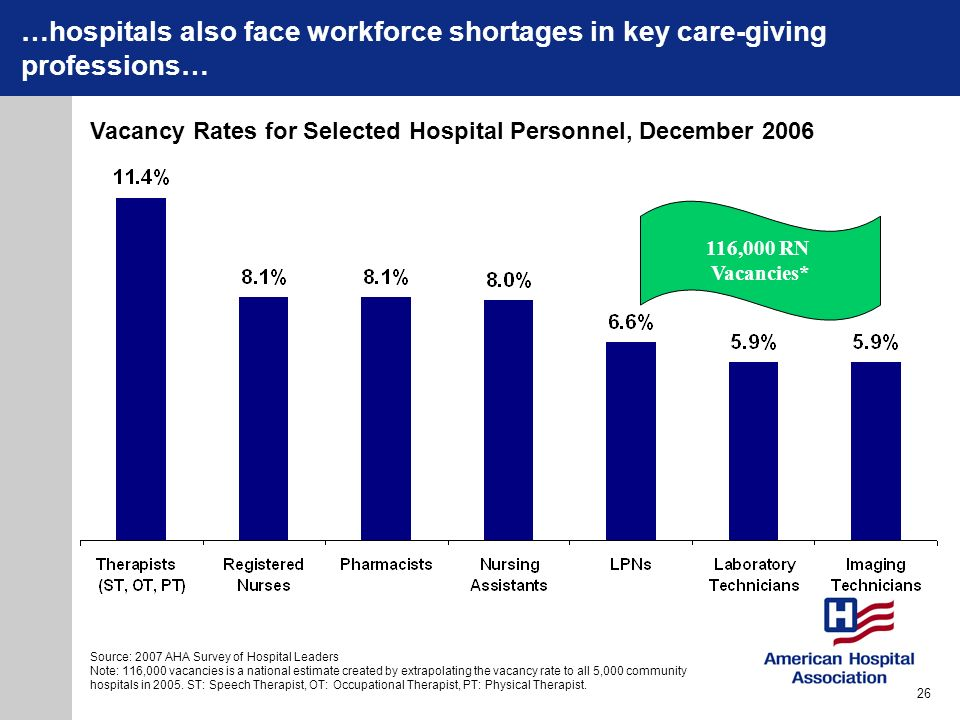 …hospitals also face workforce shortages in key care-giving professions…
