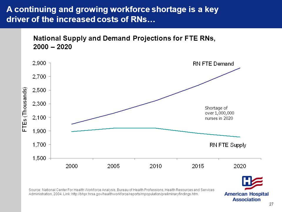 National Supply and Demand Projections for FTE RNs, 2000 – 2020