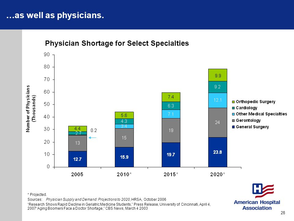 …as well as physicians. Physician Shortage for Select Specialties 28