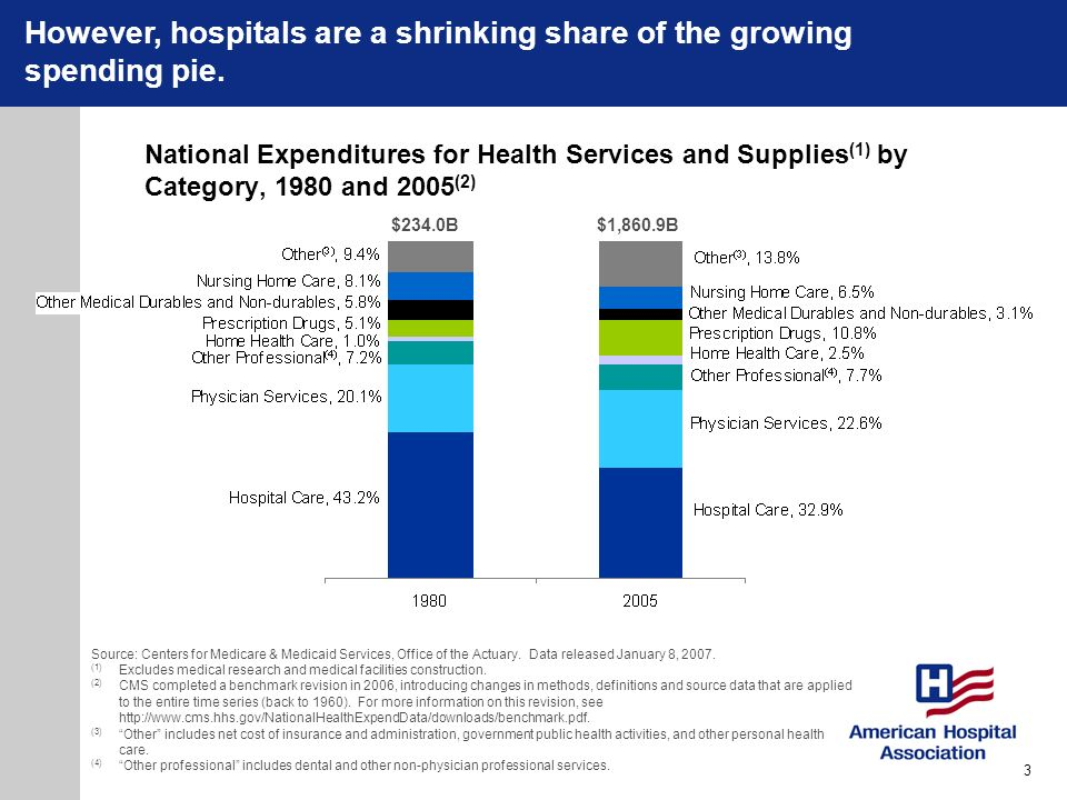 However, hospitals are a shrinking share of the growing spending pie.
