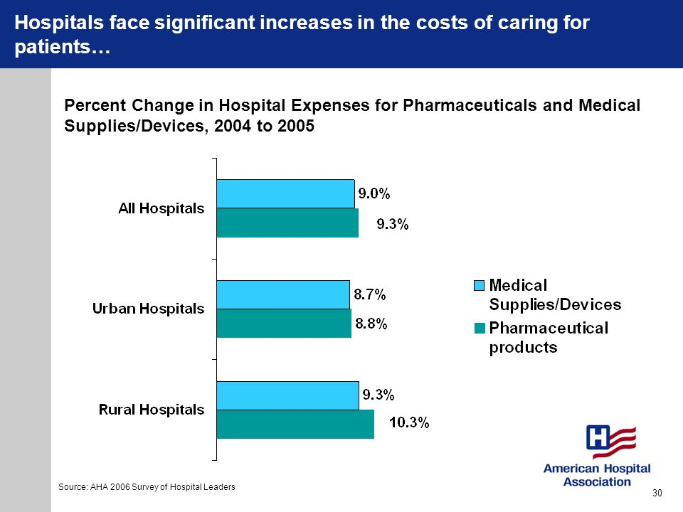 Hospitals face significant increases in the costs of caring for patients…