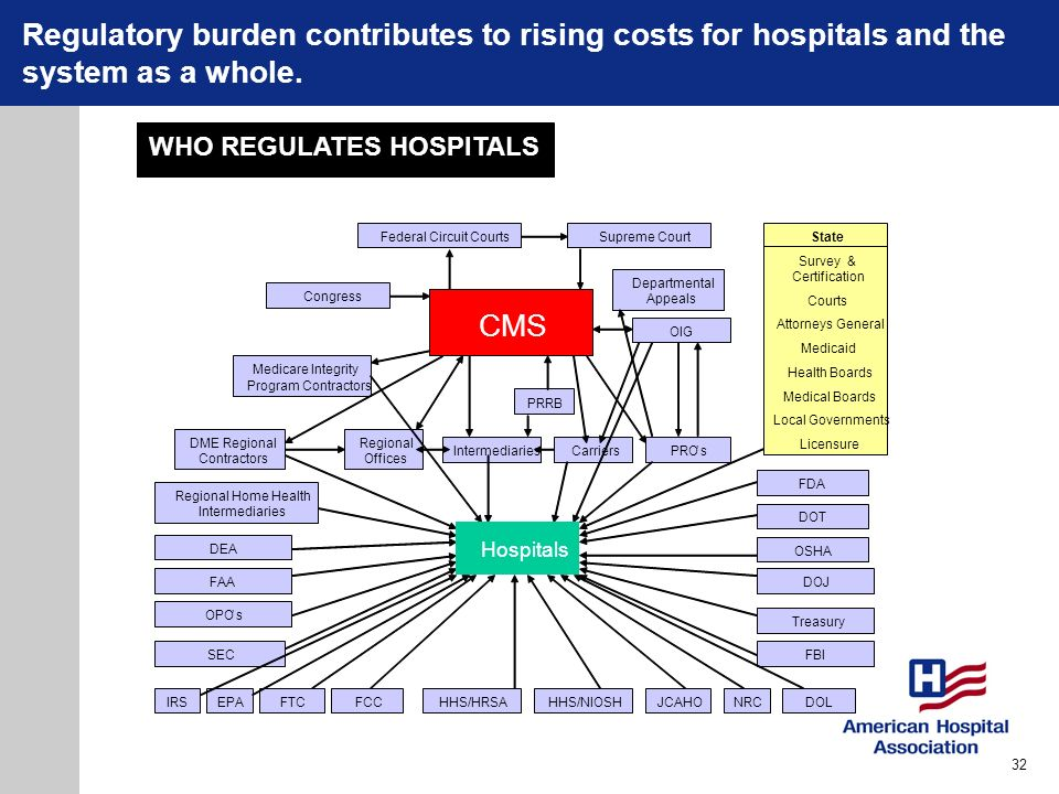 Regulatory burden contributes to rising costs for hospitals and the system as a whole.
