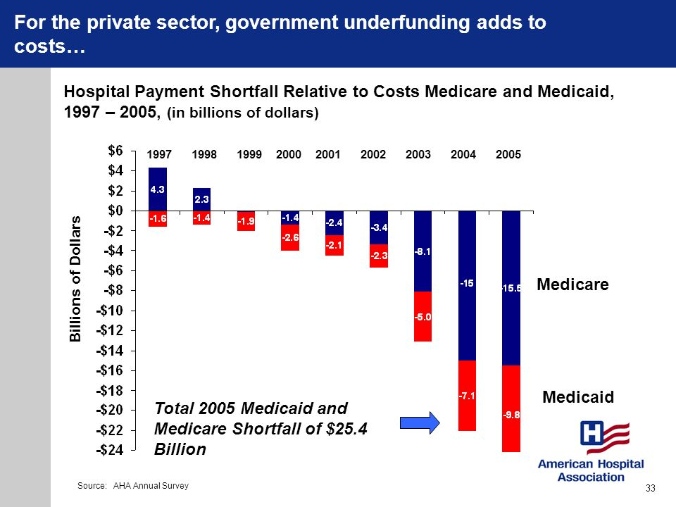 For the private sector, government underfunding adds to costs…