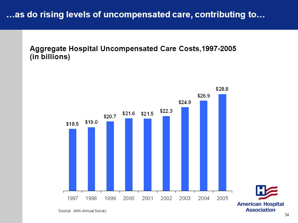 …as do rising levels of uncompensated care, contributing to…